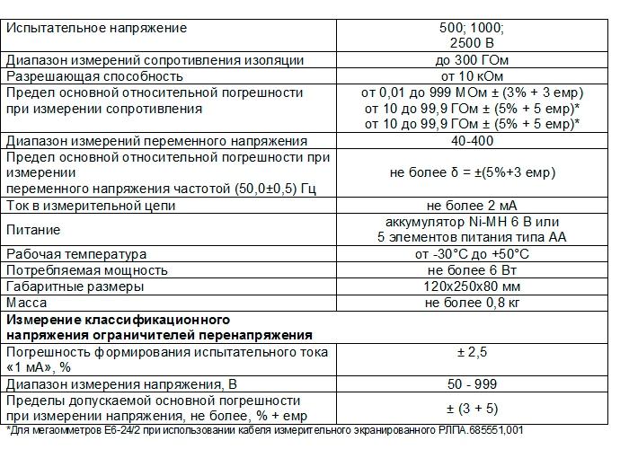 ЦИФРОВЫЕ МЕГАОММЕТРЫ Е6-24/2 (С ПОВЕРКОЙ!)