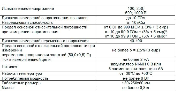 ЦИФРОВЫЕ МЕГАОММЕТРЫ Е6-24/1 (С ПОВЕРКОЙ!)