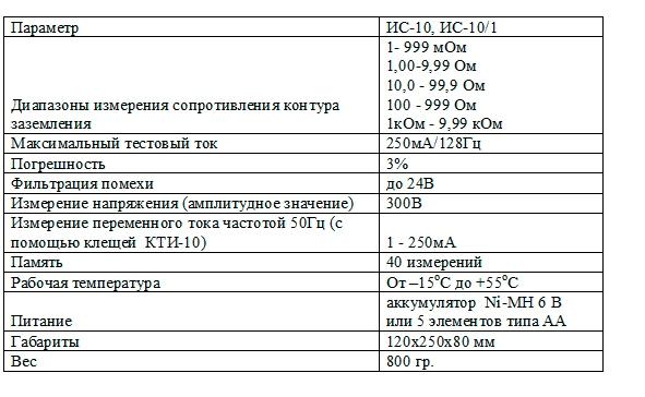 Измеритель сопротивления заземления ИС-10,ИС-10/1 (С поверкой!)