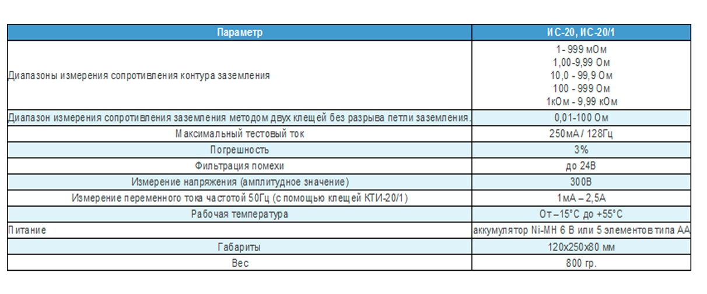 Измеритель сопротивления заземления ИС-20,ИС-20/1 (Новинка! С поверкой!)