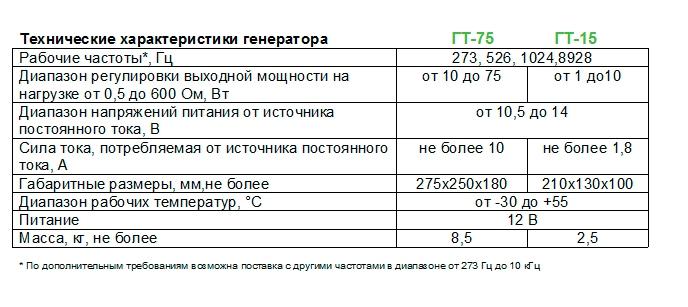 Трассоискатель Сталкер 75-04